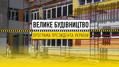 Photo of 43% українців не помітили результатів програми «Велике будівництво»